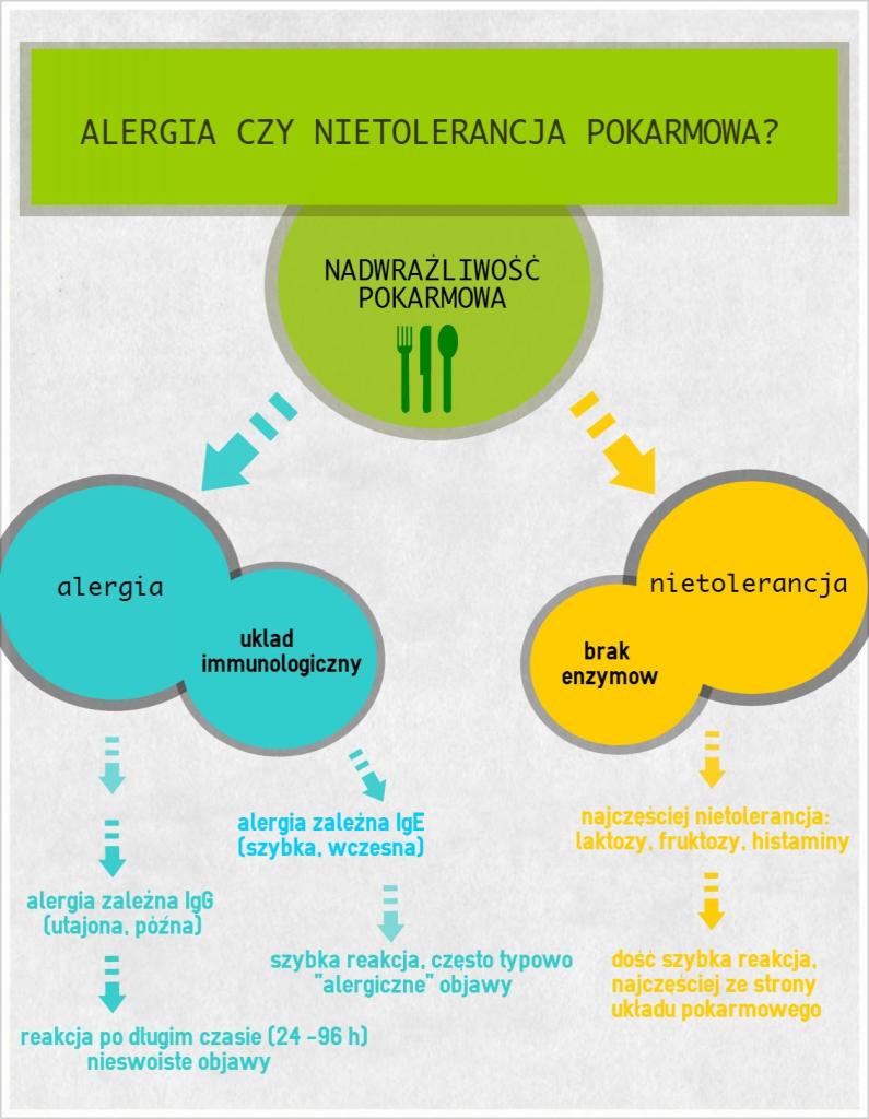 nietolarencja-alaergia-795x1024